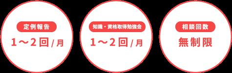 定例報告1〜2回/月 知識・資格取得勉強会1〜2回/月 相談回数 無制限